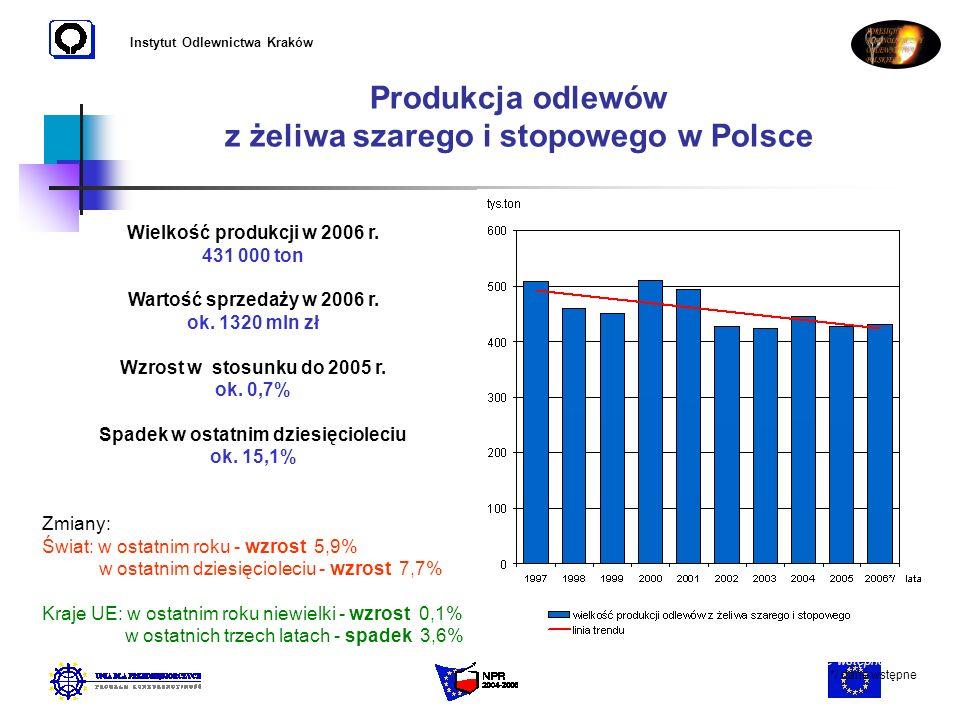 Produkcja odlewów z żeliwa szarego i stopowego w Polsce
