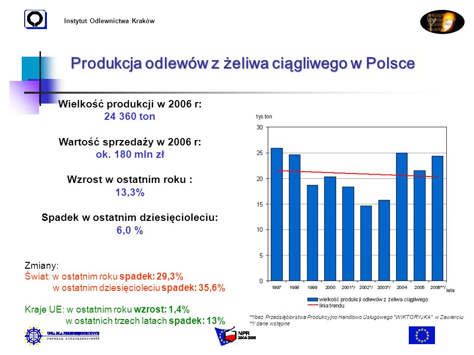 Produkcja odlewów z żeliwa ciągliwego w Polsce