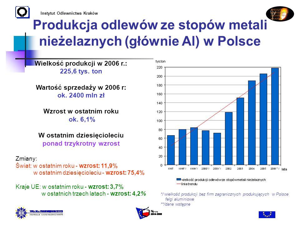 Produkcja odlewów ze stopów metali nieżelaznych (głównie Al) w Polsce