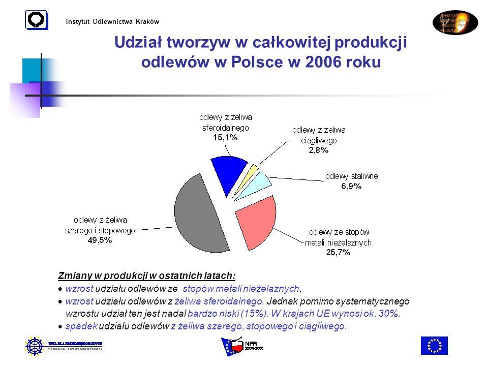 Udział tworzyw w całkowitej produkcji odlewów w Polsce w 2006 roku