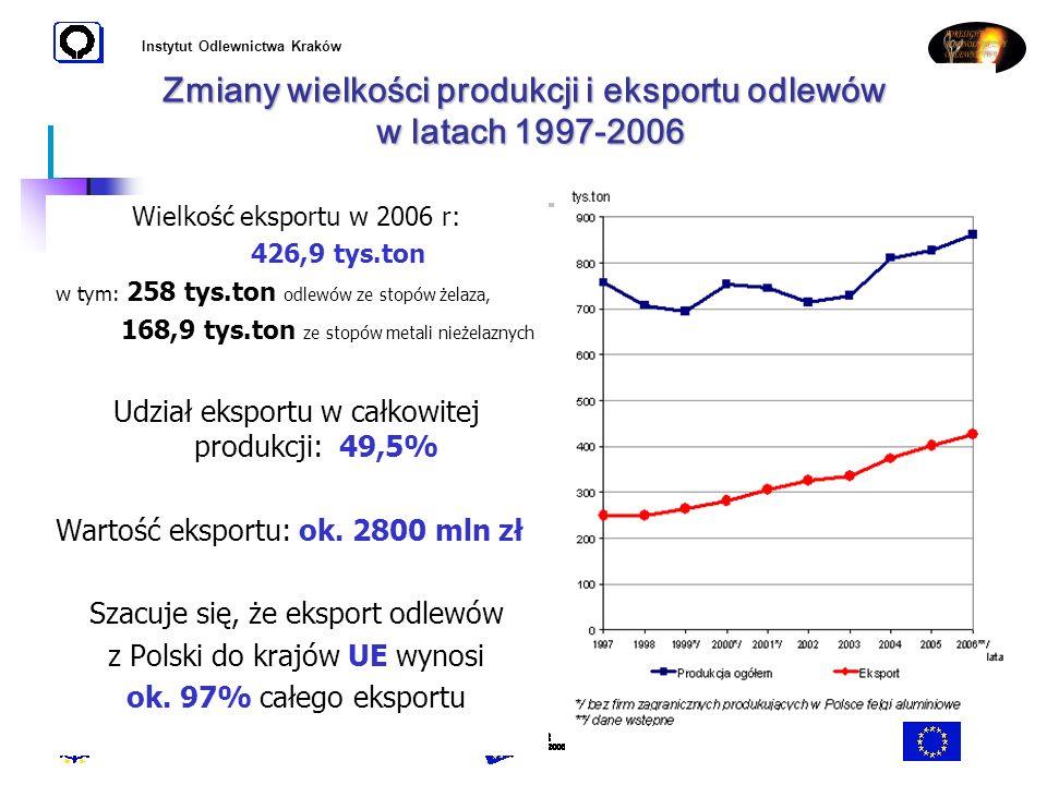 Zmiany wielkości produkcji i eksportu odlewów w latach 1997-2006