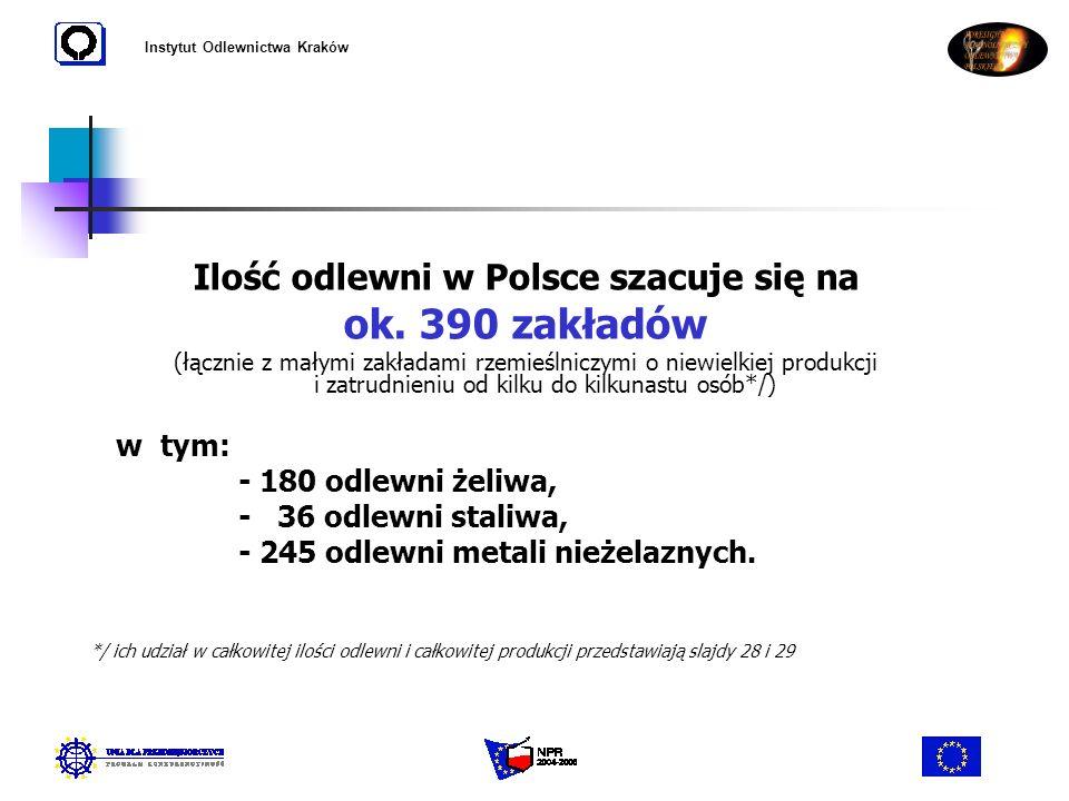 Instytut Odlewnictwa Kraków Ilość odlewni w Polsce szacuje się na