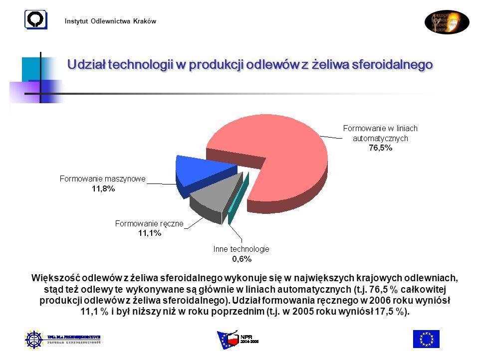 Udział technologii w produkcji odlewów z żeliwa sferoidalnego