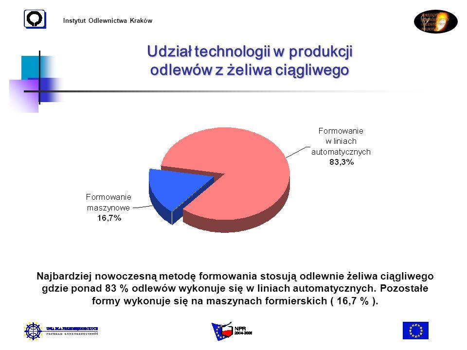 Udział technologii w produkcji odlewów z żeliwa ciągliwego