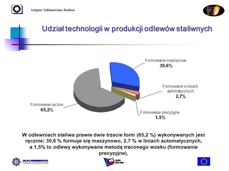 Udział technologii w produkcji odlewów staliwnych