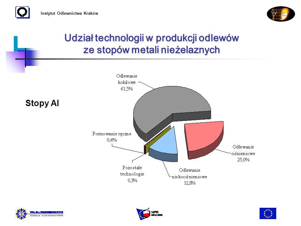 Udział technologii w produkcji odlewów ze stopów metali nieżelaznych