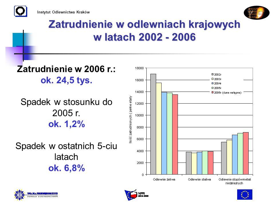 Instytut Odlewnictwa Kraków Zatrudnienie w odlewniach krajowych