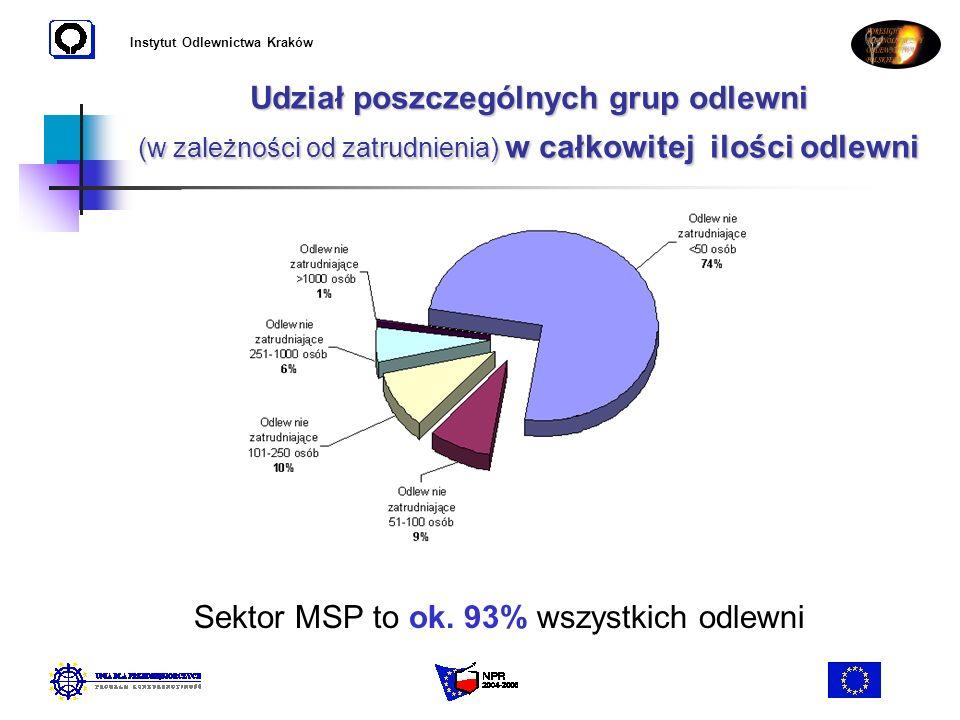 Instytut Odlewnictwa Kraków Udział poszczególnych grup odlewni