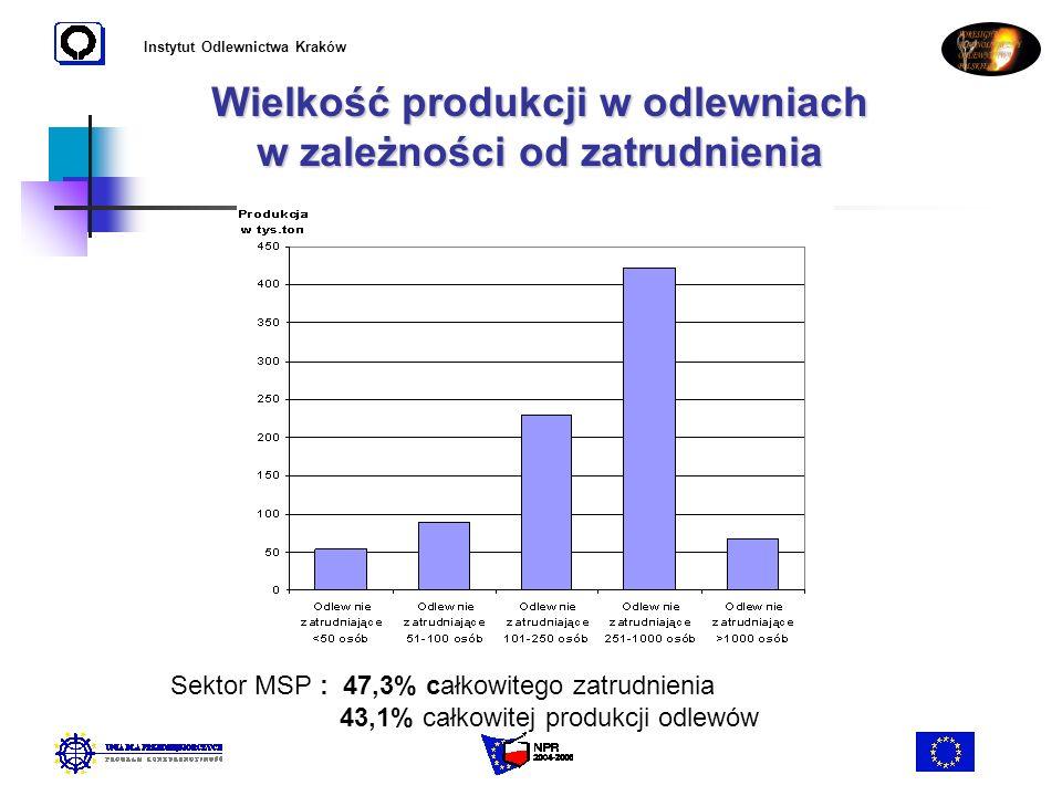Wielkość produkcji w odlewniach w zależności od zatrudnienia
