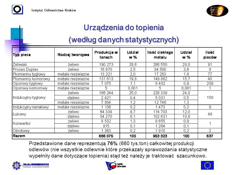 Urządzenia do topienia (według danych statystycznych)