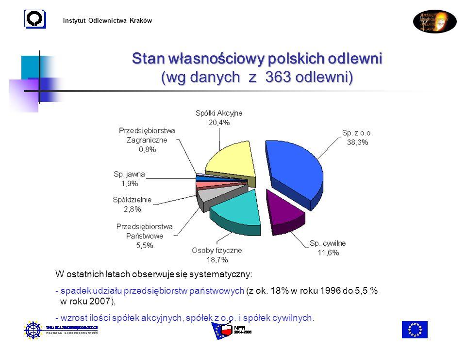 Instytut Odlewnictwa Kraków Stan własnościowy polskich odlewni