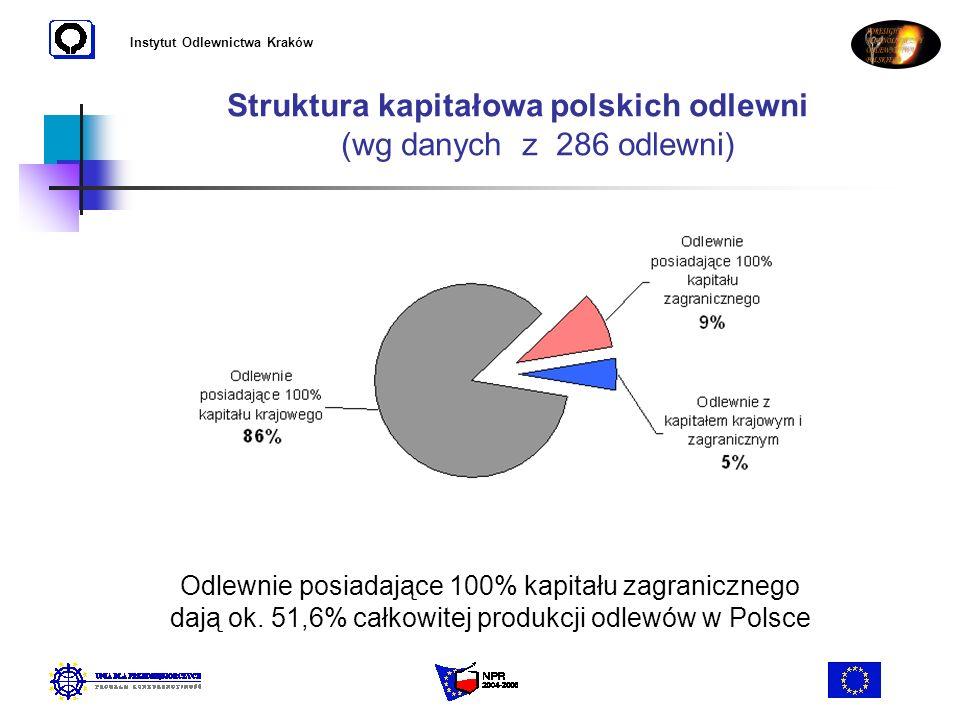 Instytut Odlewnictwa Kraków Struktura kapitałowa polskich odlewni