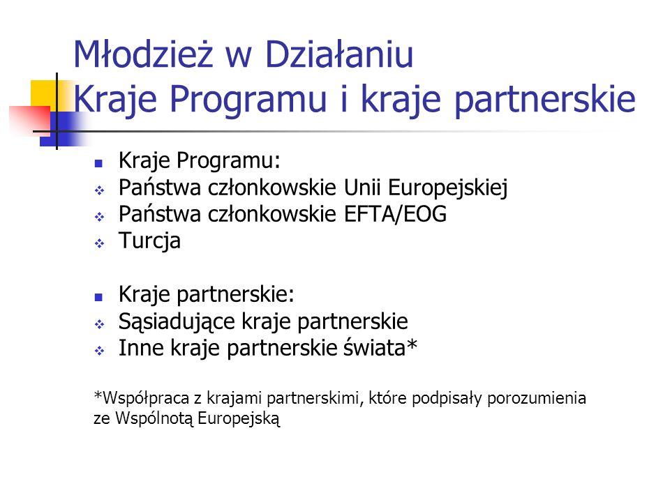 Młodzież w Działaniu Kraje Programu i kraje partnerskie