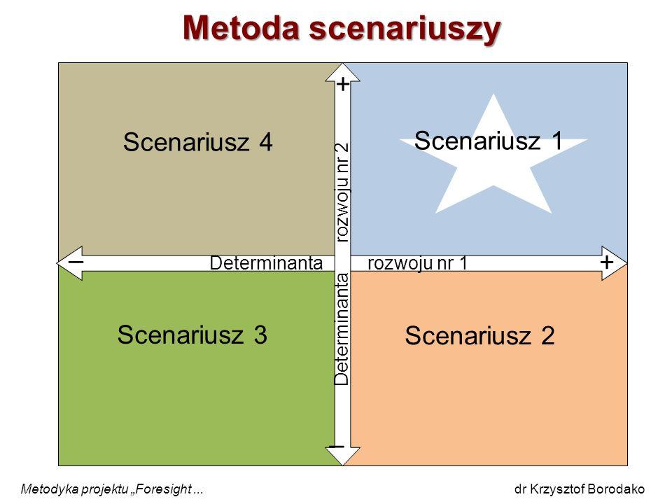 Metoda scenariuszy + _ + _ Scenariusz 4 Scenariusz 1 Scenariusz 3
