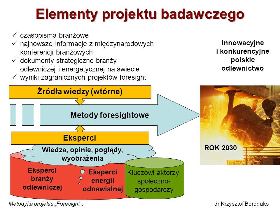 Elementy projektu badawczego