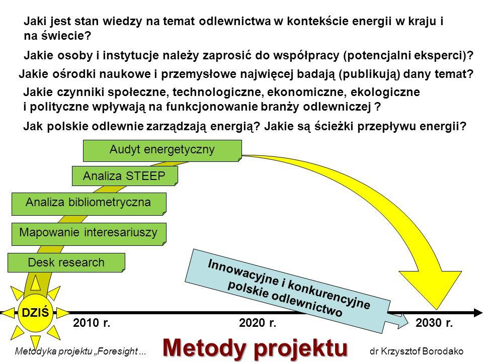 Jaki jest stan wiedzy na temat odlewnictwa w kontekście energii w kraju i na świecie