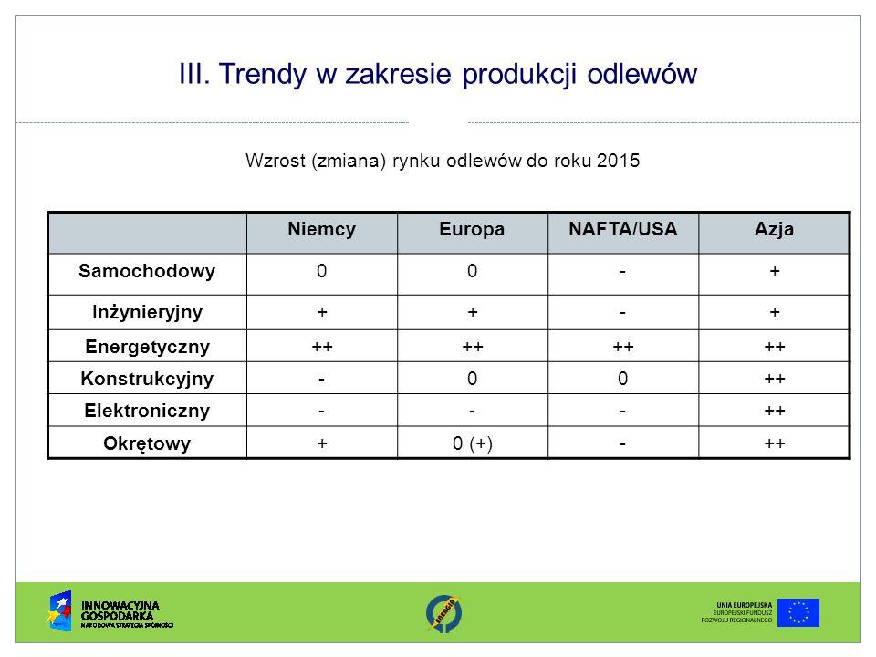 III. Trendy w zakresie produkcji odlewów