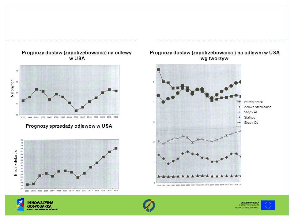 Prognozy dostaw (zapotrzebowania) na odlewy w USA