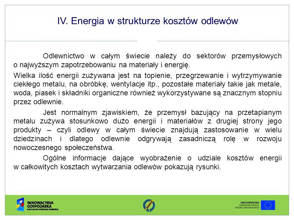 IV. Energia w strukturze kosztów odlewów