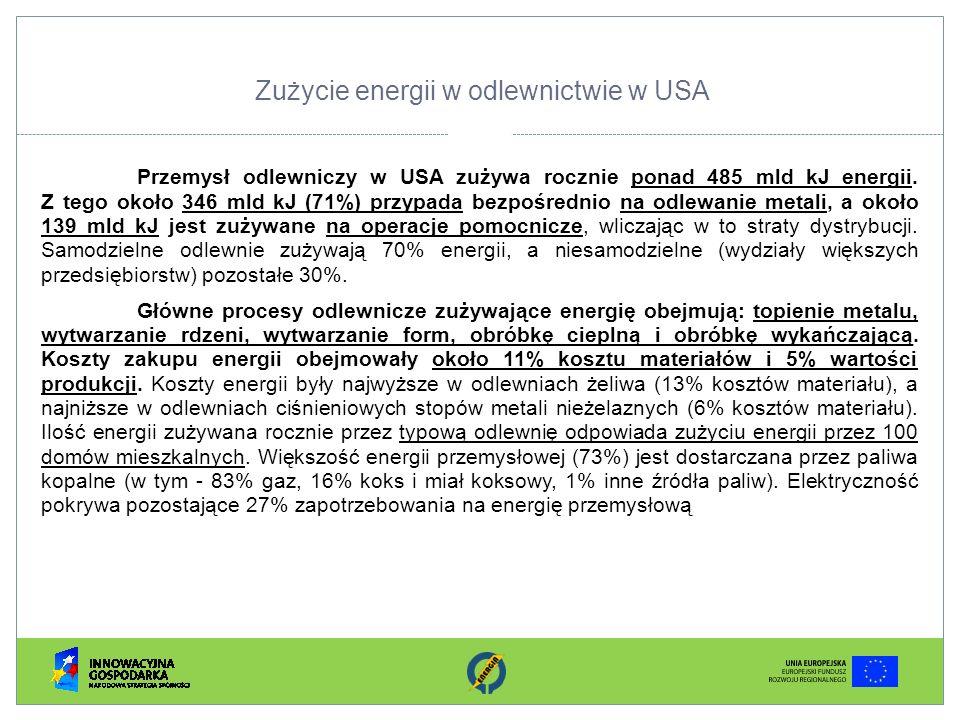Zużycie energii w odlewnictwie w USA