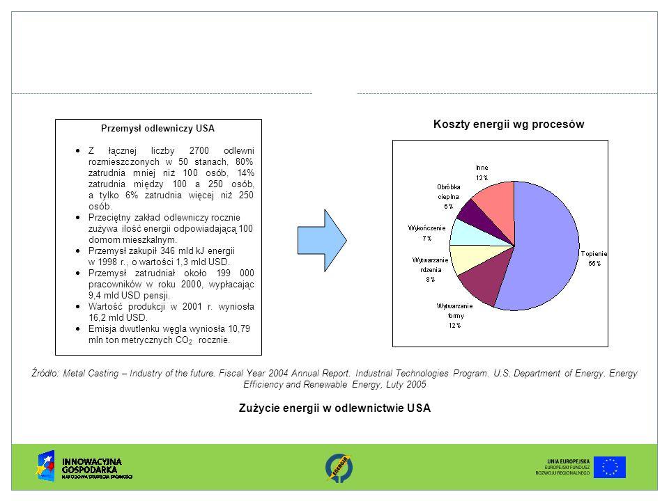 Koszty energii wg procesów