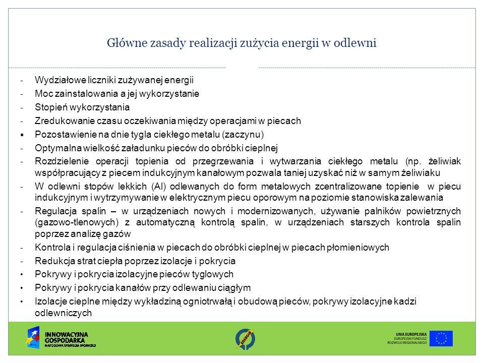 Główne zasady realizacji zużycia energii w odlewni