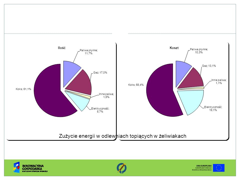 Zużycie energii w odlewniach topiących w żeliwiakach