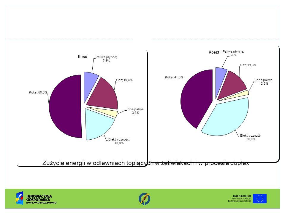 Zużycie energii w odlewniach topiących w żeliwiakach i w procesie duplex