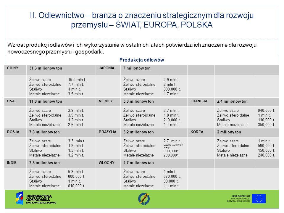 II. Odlewnictwo – branża o znaczeniu strategicznym dla rozwoju przemysłu – ŚWIAT, EUROPA, POLSKA