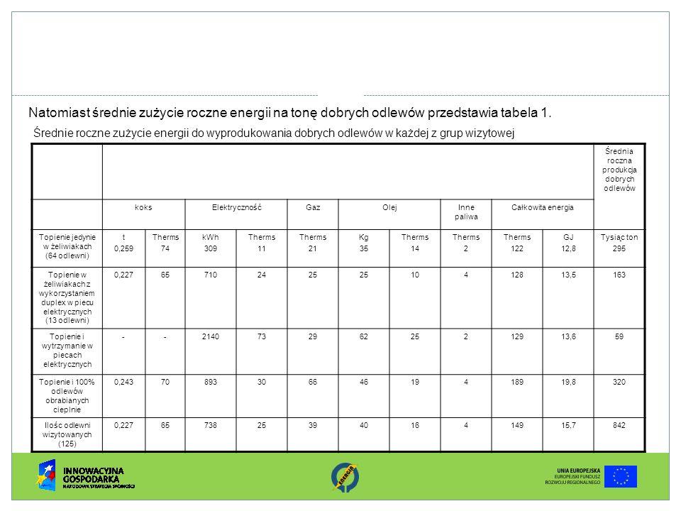 Natomiast średnie zużycie roczne energii na tonę dobrych odlewów przedstawia tabela 1.