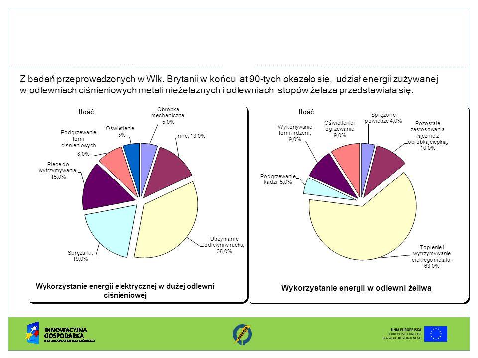 Wykorzystanie energii elektrycznej w dużej odlewni ciśnieniowej