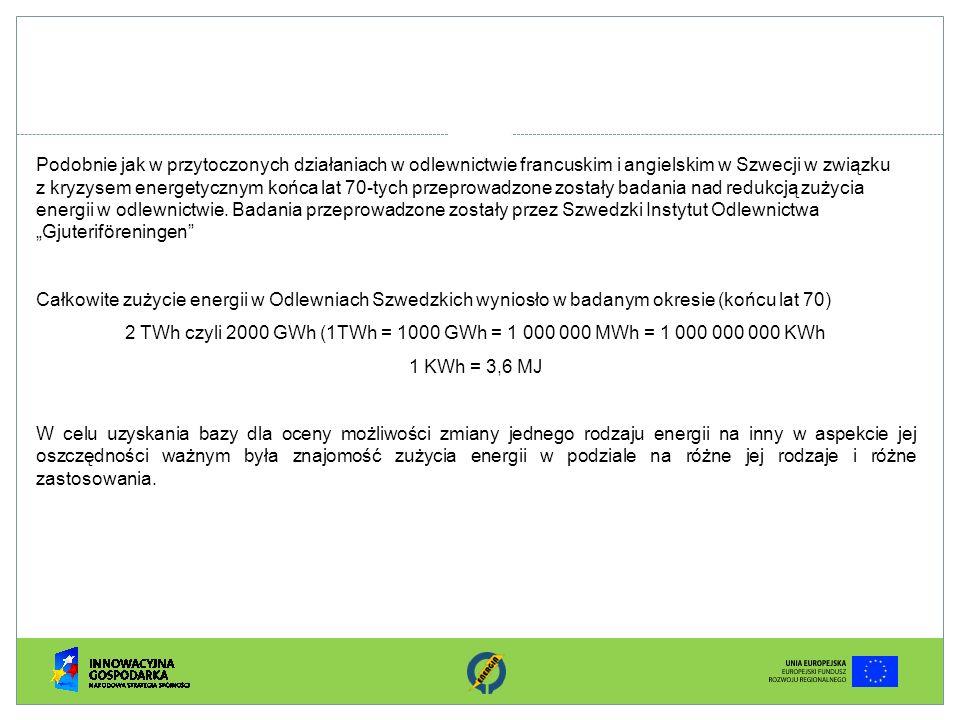 """Podobnie jak w przytoczonych działaniach w odlewnictwie francuskim i angielskim w Szwecji w związku z kryzysem energetycznym końca lat 70-tych przeprowadzone zostały badania nad redukcją zużycia energii w odlewnictwie. Badania przeprowadzone zostały przez Szwedzki Instytut Odlewnictwa """"Gjuteriföreningen"""
