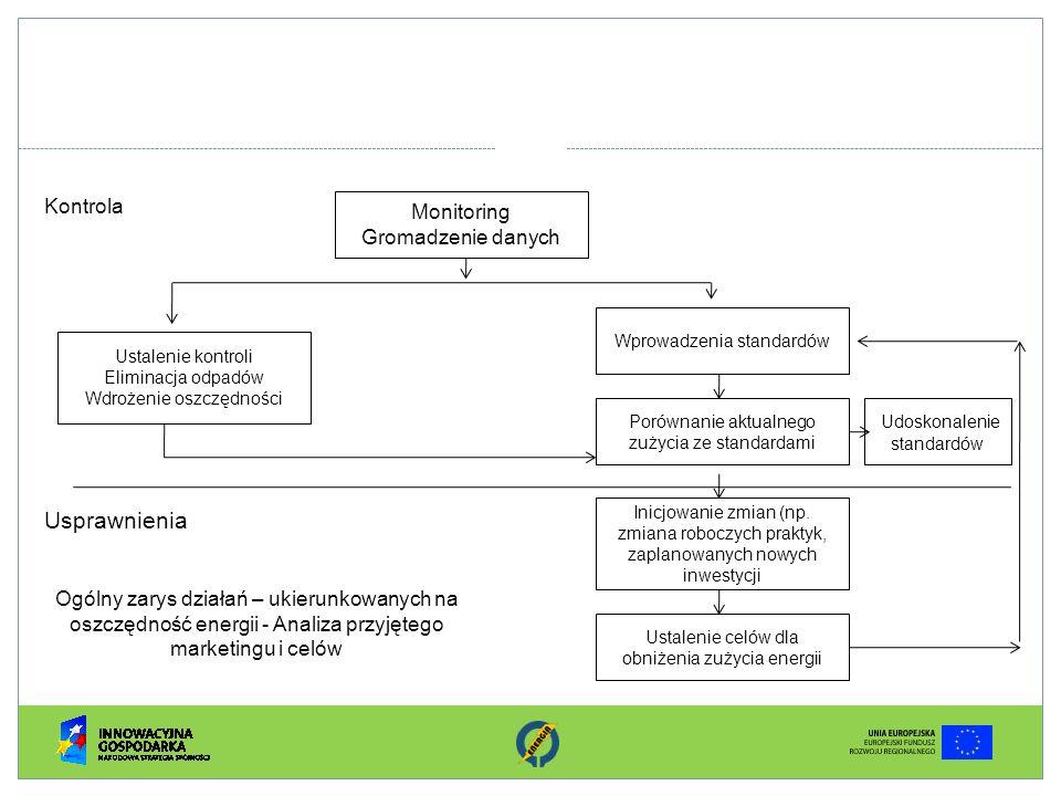 Usprawnienia Kontrola Monitoring Gromadzenie danych