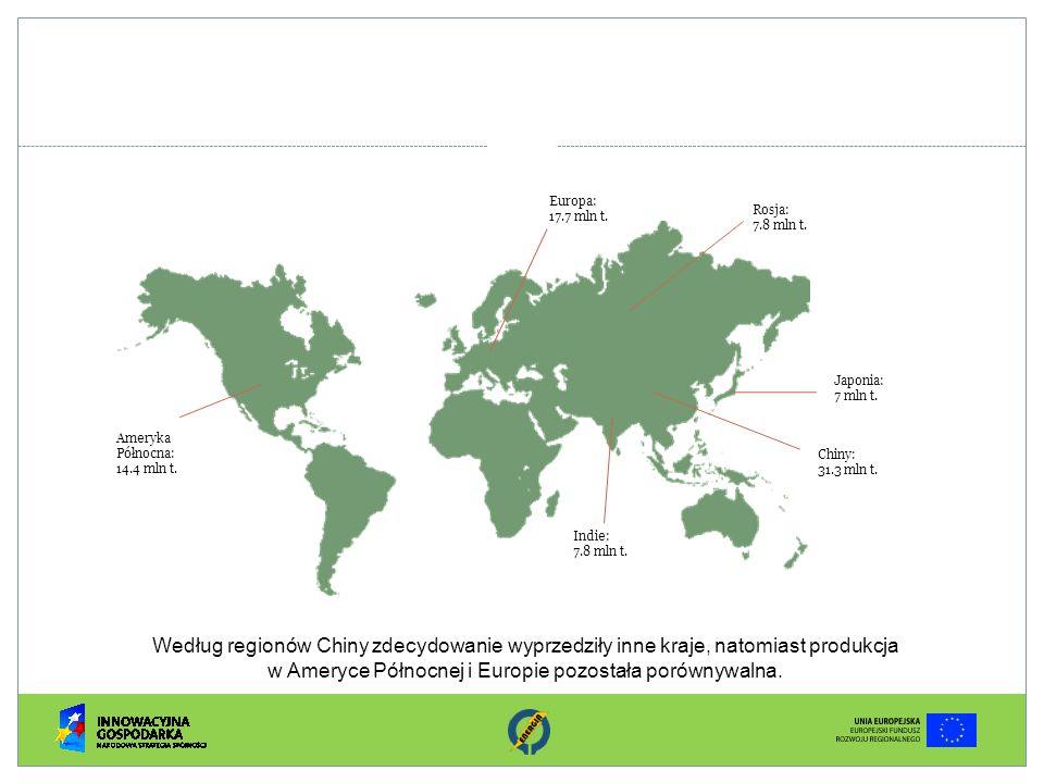 Europa: 17.7 mln t. Rosja: 7.8 mln t. Japonia: 7 mln t. Chiny: 31.3 mln t. Indie: Ameryka Północna: