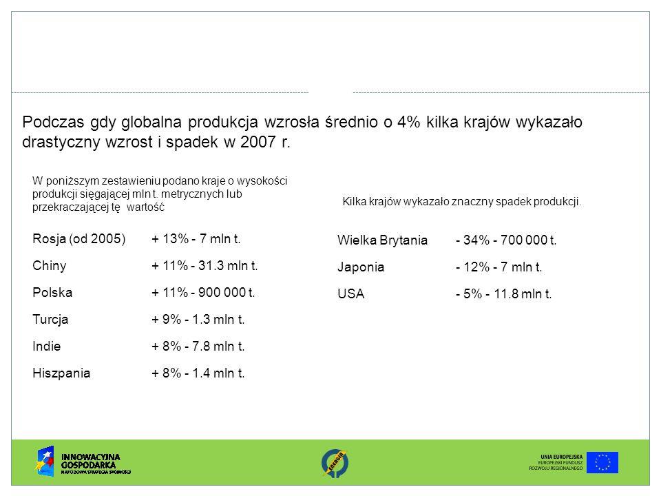 Podczas gdy globalna produkcja wzrosła średnio o 4% kilka krajów wykazało drastyczny wzrost i spadek w 2007 r.