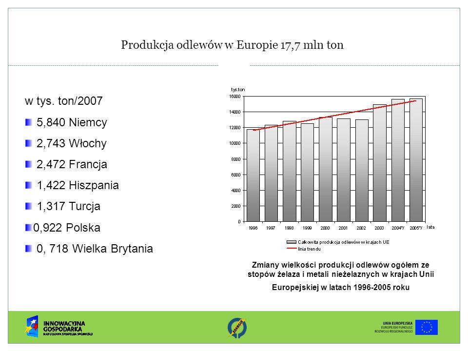 Produkcja odlewów w Europie 17,7 mln ton
