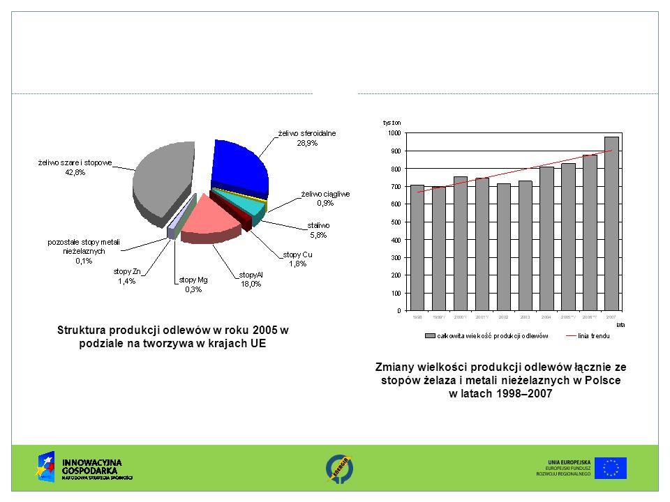 Struktura produkcji odlewów w roku 2005 w podziale na tworzywa w krajach UE