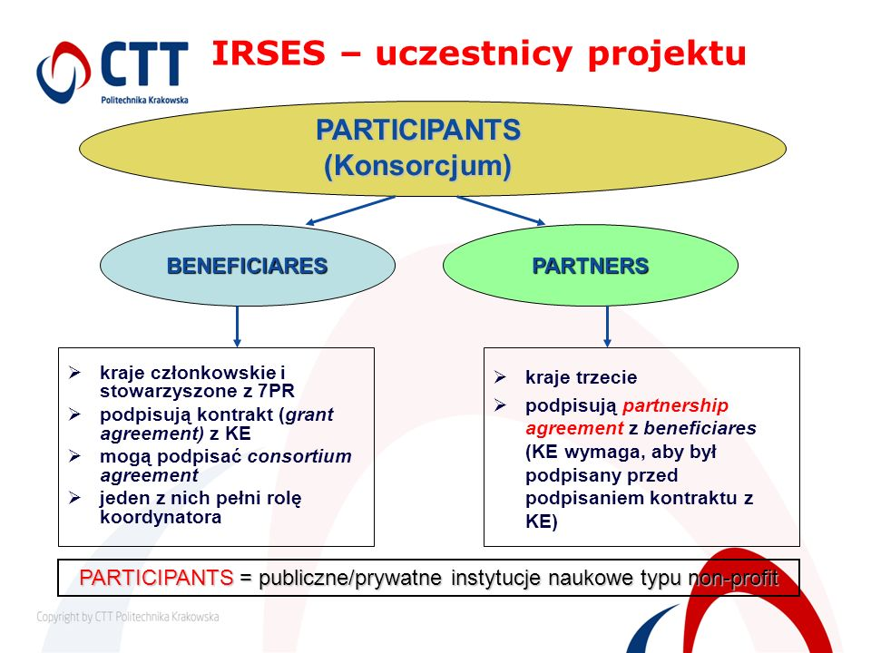 IRSES – uczestnicy projektu