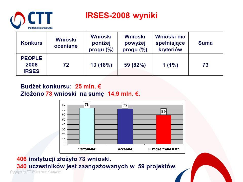 IRSES-2008 wyniki Budżet konkursu: 25 mln. €