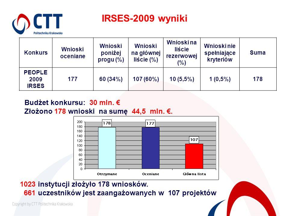 IRSES-2009 wyniki Budżet konkursu: 30 mln. €