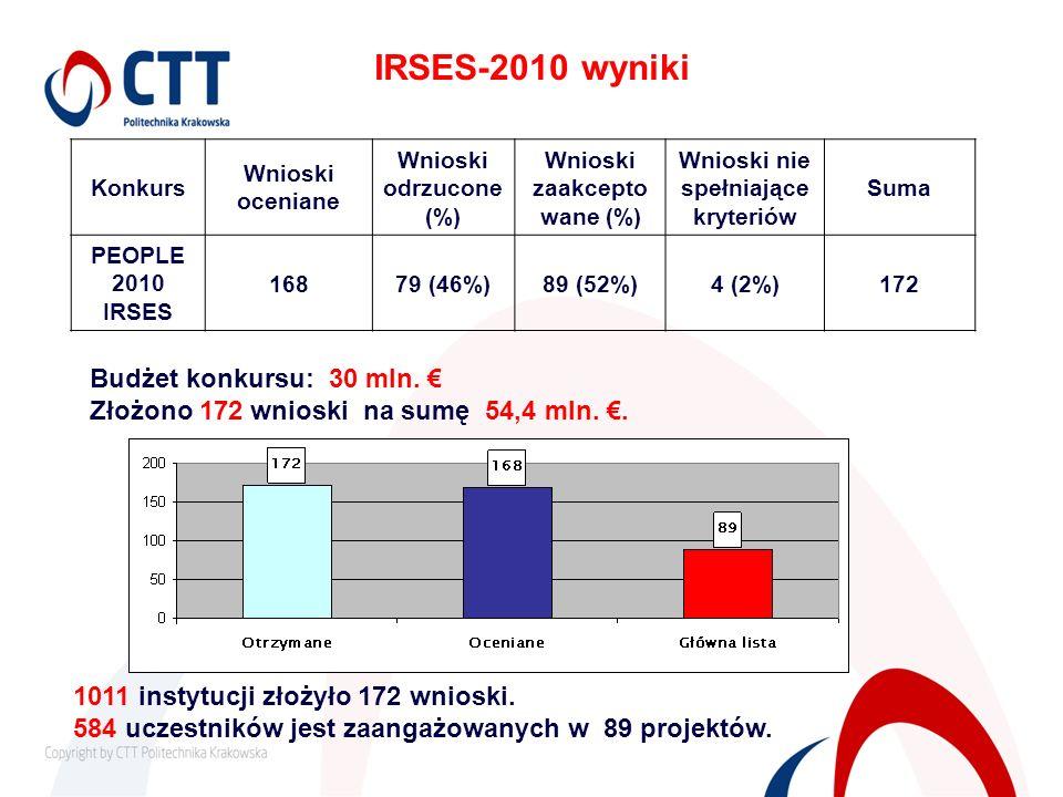 Wnioski zaakceptowane (%) Wnioski nie spełniające kryteriów