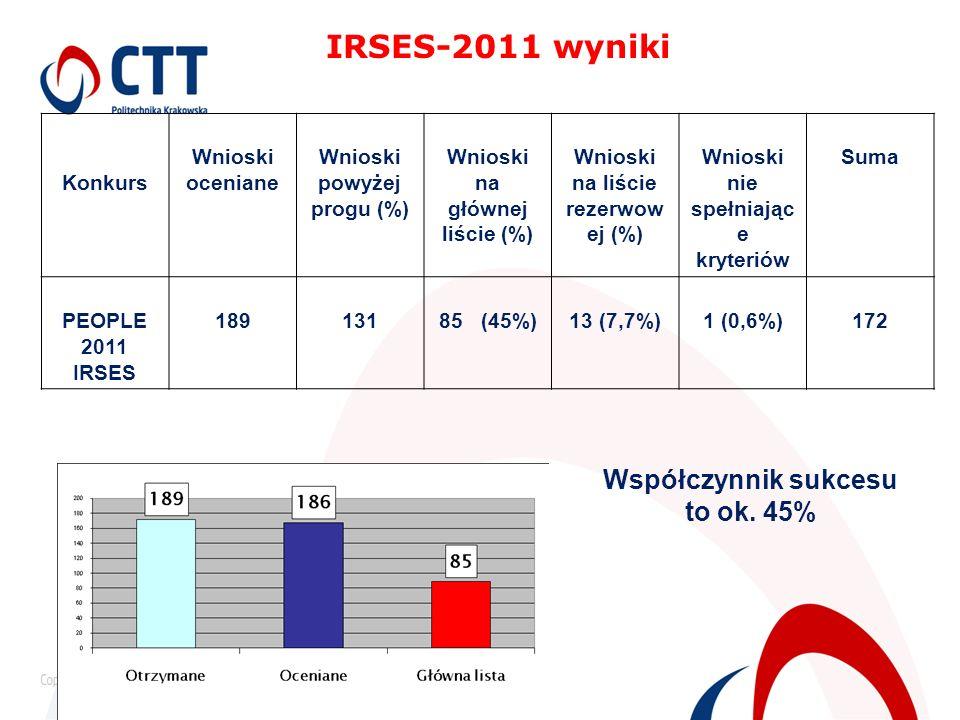 IRSES-2011 wyniki Współczynnik sukcesu to ok. 45% Konkurs
