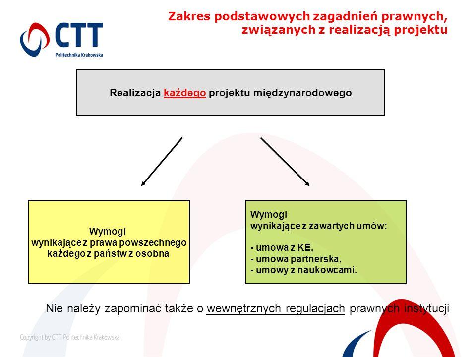 Zakres podstawowych zagadnień prawnych, związanych z realizacją projektu