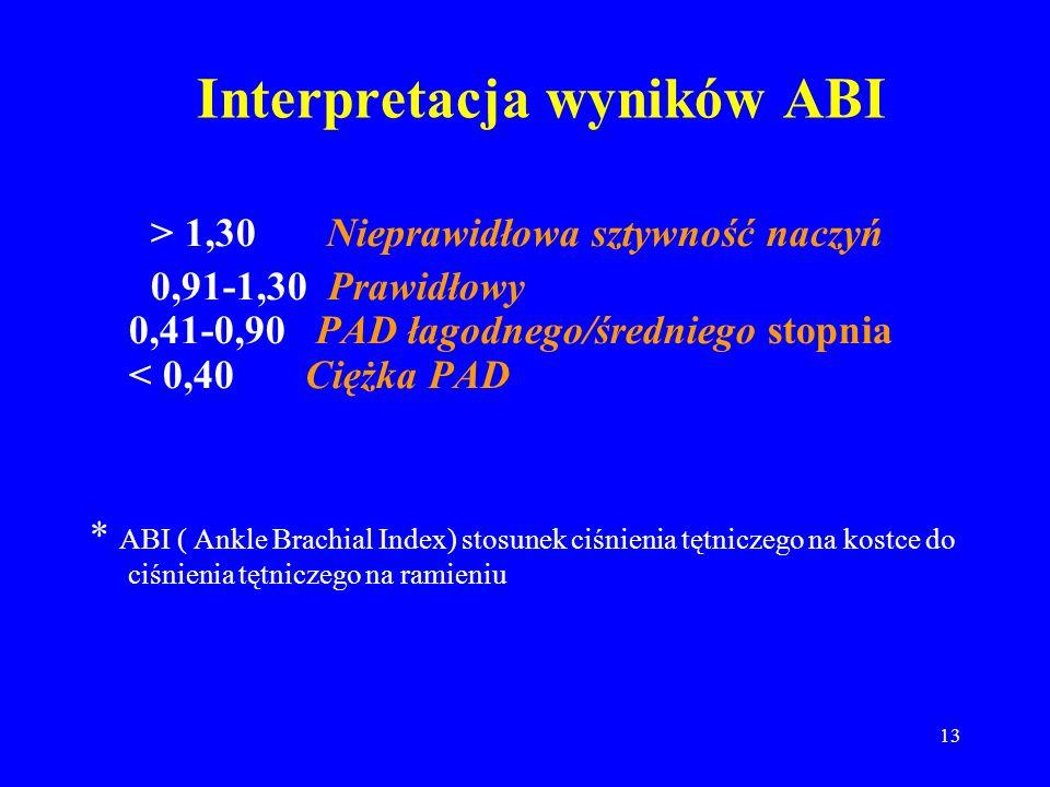 Interpretacja wyników ABI