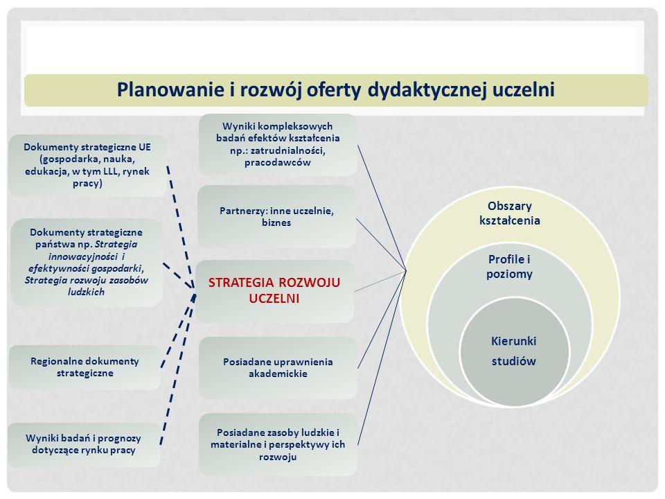Planowanie i rozwój oferty dydaktycznej uczelni