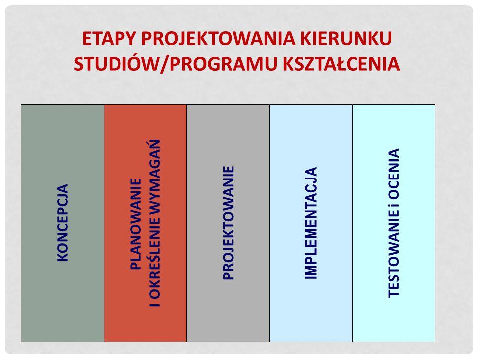 Etapy projektowania KIERUNKU STUDIÓW/programu kształcenia