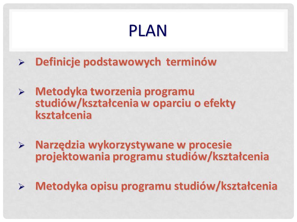Plan Definicje podstawowych terminów