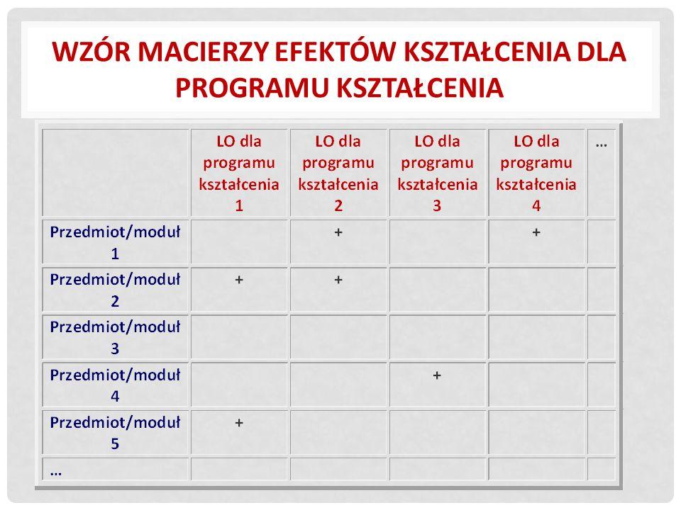 Wzór macierzy efektów kształcenia dla programu kształcenia