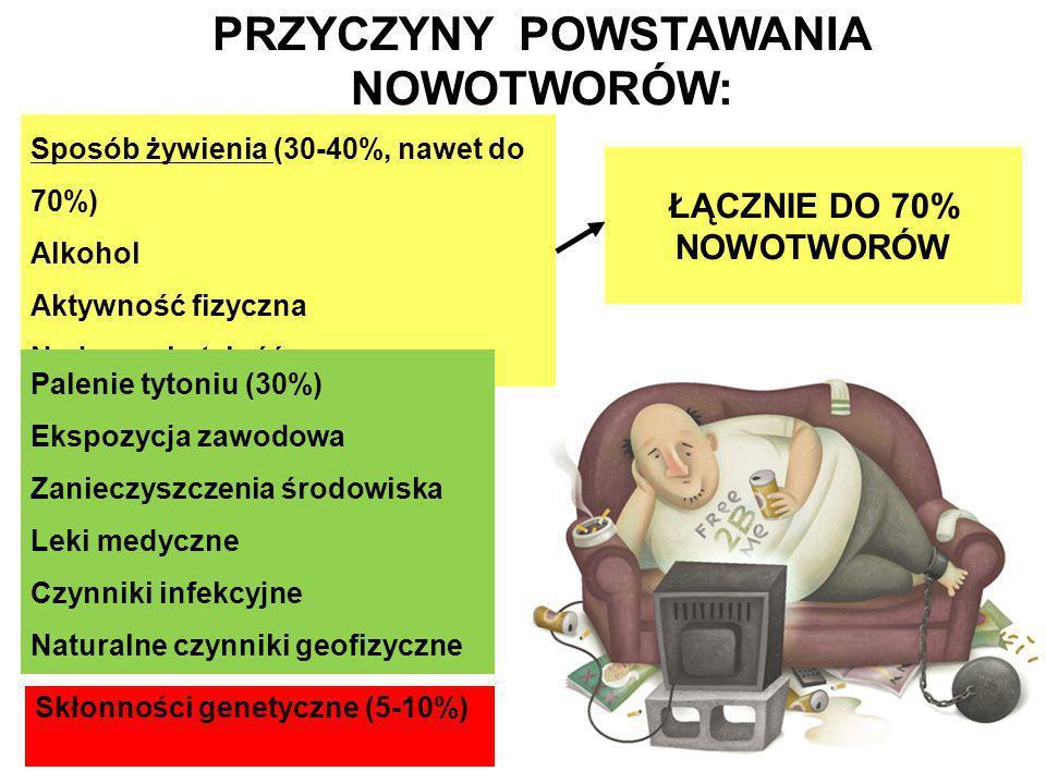 PRZYCZYNY POWSTAWANIA NOWOTWORÓW: ŁĄCZNIE DO 70% NOWOTWORÓW