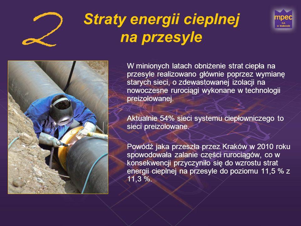 Straty energii cieplnej na przesyle
